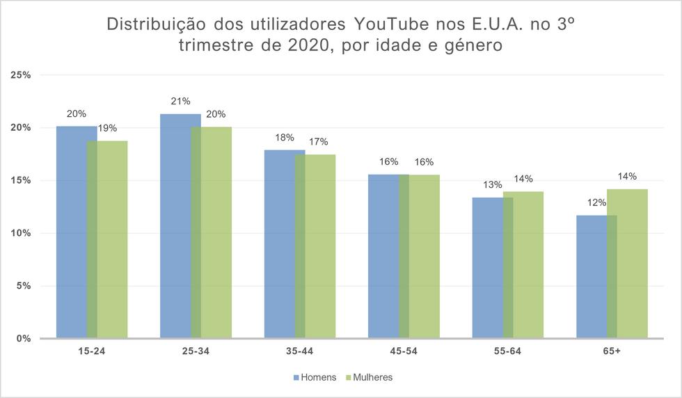 Distribuição dos utilizadores YouTube no