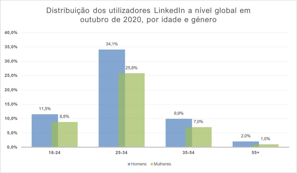 Distribuição dos utilizadores LinkedIn a