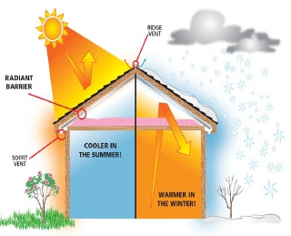 Weatherization: not just for wintertime