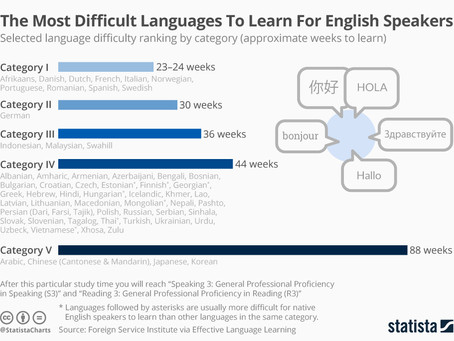Why are the hardest languages to learn not so hard?