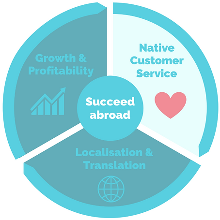 succeed_native_cs_EN.png