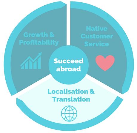 succeed_localisation_EN.png