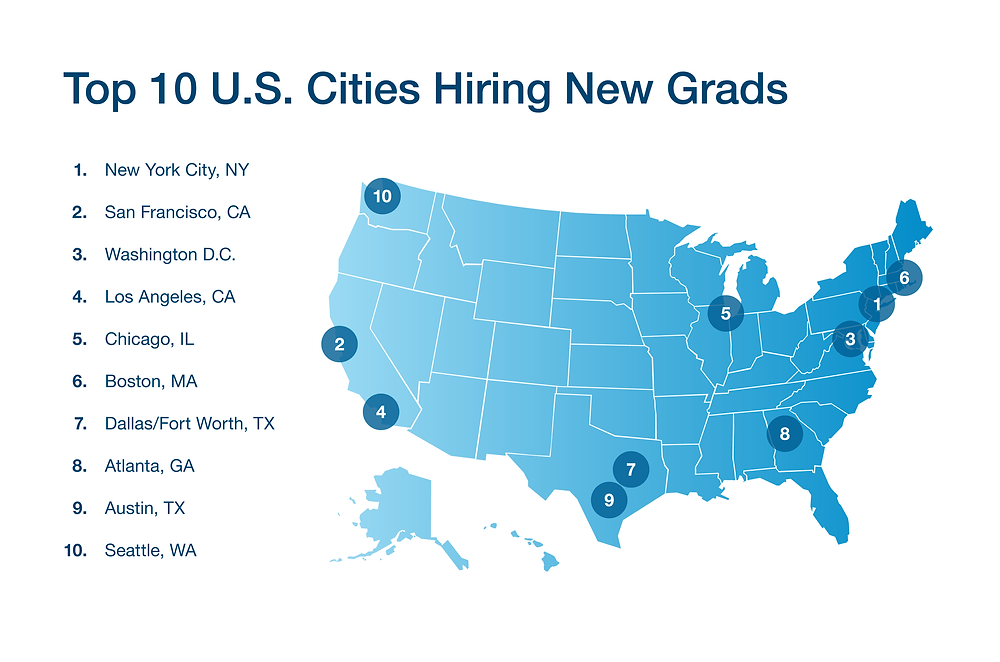 Linkedin's Top 10 U.S. Cities Hiring New Grads