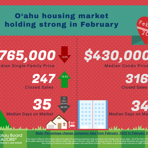 February 2020 Oahu Monthly Housing Stats