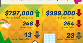 May 2020 Oahu Monthly Housing Stats