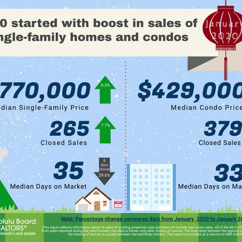 January 2020 Oahu Housing Stats