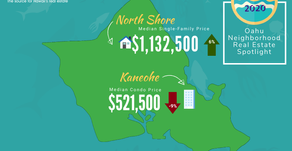 June 2020 Oahu Local Neighborhood Stats