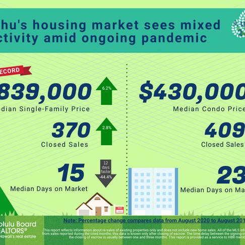 August 2020 Oahu Housing Stats