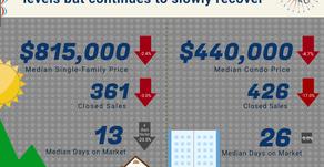 July 2020 Oahu Housing Stats