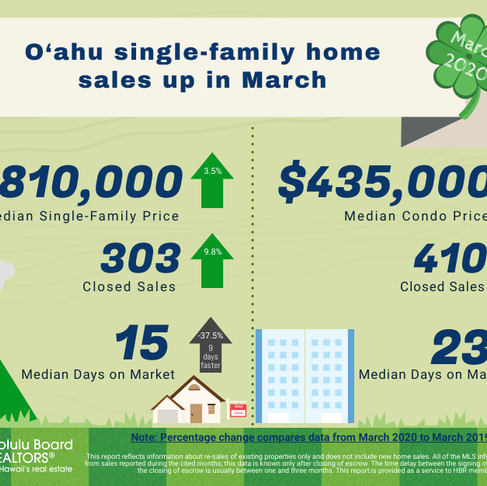 March 2020 Oahu Monthly Housing  Stats