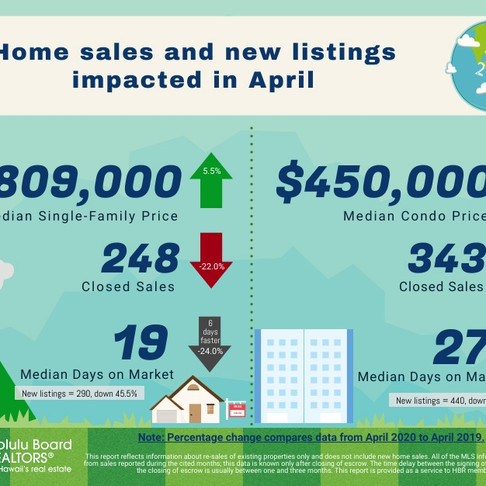 April 2020 Oahu Monthly Housing Stats