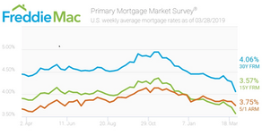 Biggest Mortgage Rate Drop in a Single Week Since 2008!