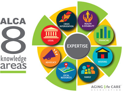What Are the ALCA 8 Knowledge Areas?