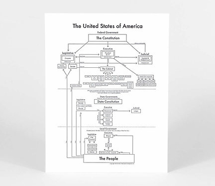 United States Government Letterpress Print