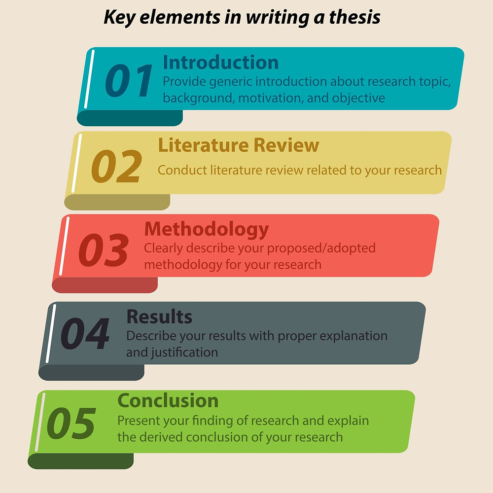 key elements in writing a thesis