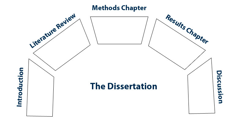 Dissertation Chapters