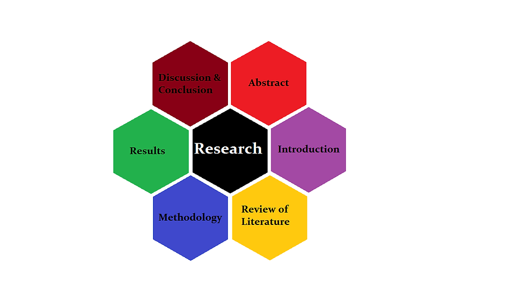 Basic PhD Thesis Structure