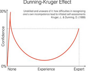 Who's afraid of the Dunning-Kruger effect?