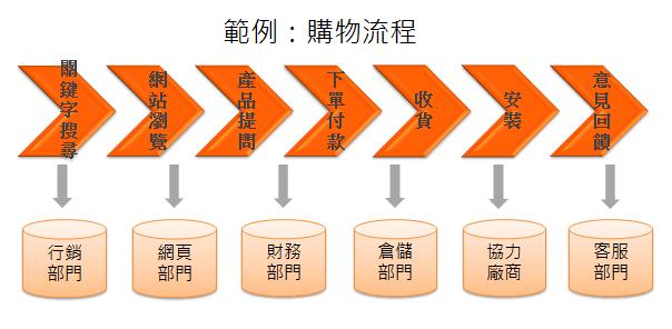 網購流程範例