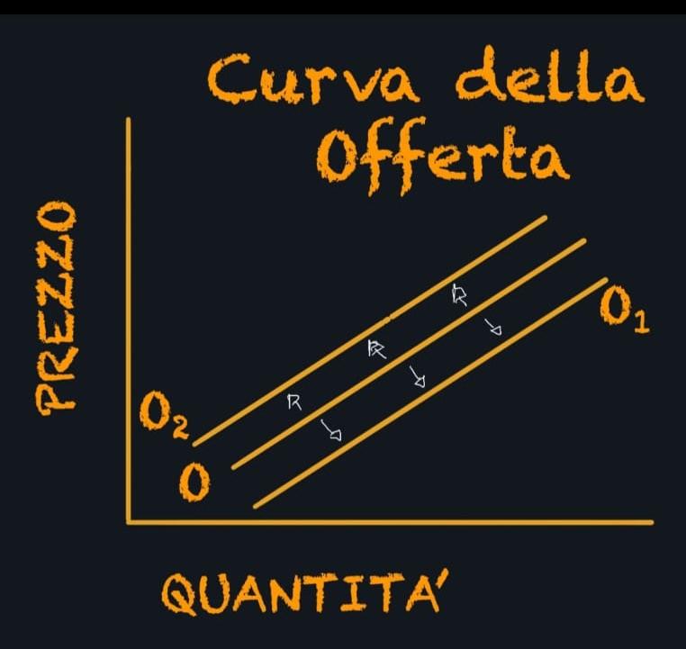 La curva della offerta