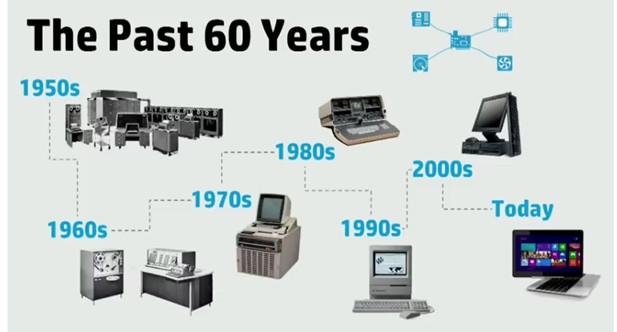 Evoluzione Pc e tecnologia ultimi 60 anni
