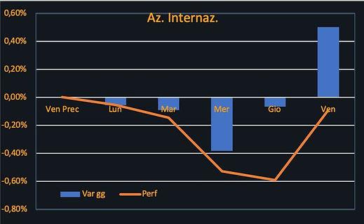 Az. Internaz-terza settimana novembre.JP