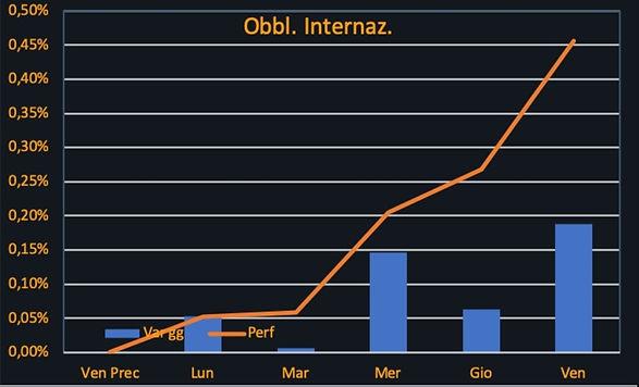 Obbl.Internaz-seconda settimana novembre
