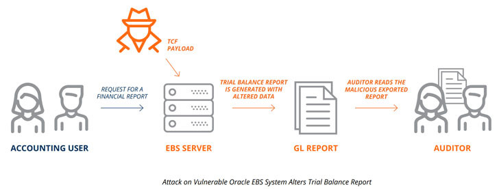 Vulnerable attack on oracle