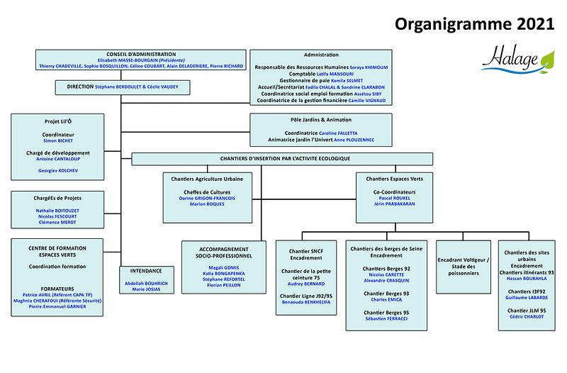 Organigramme Halage détaillé 2021 copie.