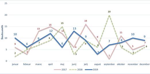 avp statistika umrlih v pn 2017-2019.PNG