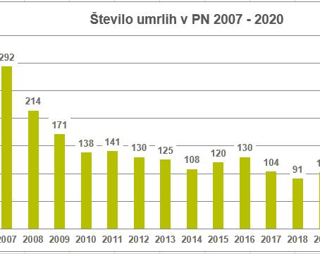 Statistika prometne varnosti leta 2020