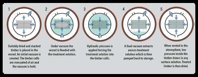 Vacuum Process.png