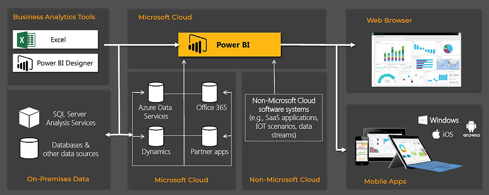 power bi architecture.jpg