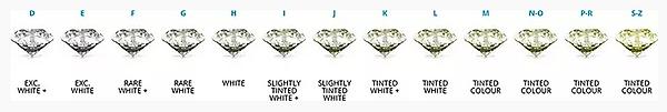 כיצד בוחרים יהלום לפי צבע.png