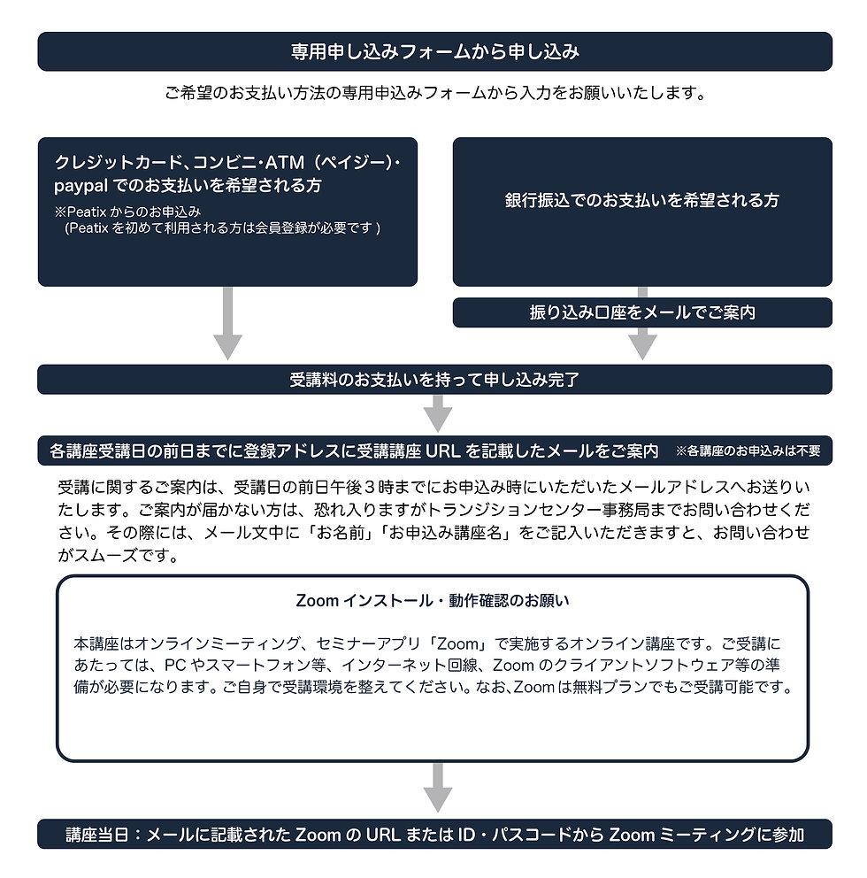 申し込み・受講の流れ_アートボード 1 のコピー 8.jpg