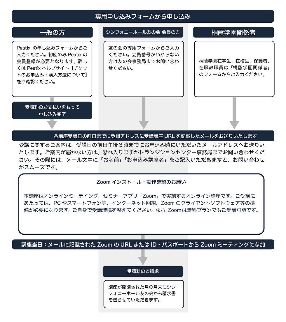 申し込み・受講の流れ_アートボード 1 のコピー 9.jpg