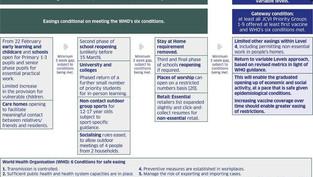 Scottish Strategic Framework on Easing Restrictions