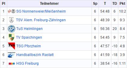 Männliche C1-Jugend mit 5.Platz bei hochklassigem Turnier in Helmlingen, D-Jugend gewinnt Turnier in