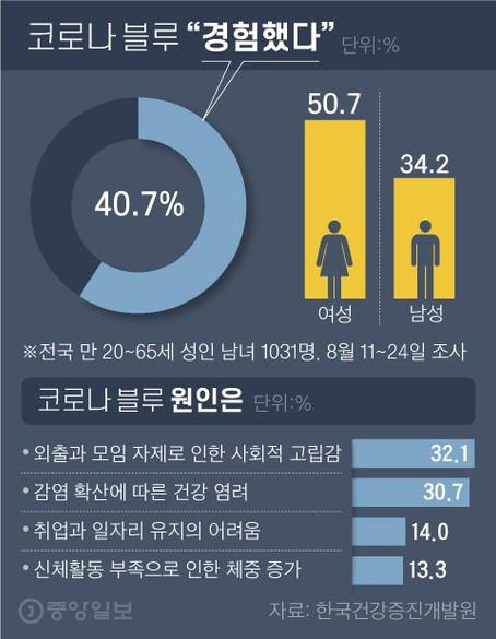 '코로나블루' 넘어 '코로나레드'···韓도 美도 40%가 위험하다