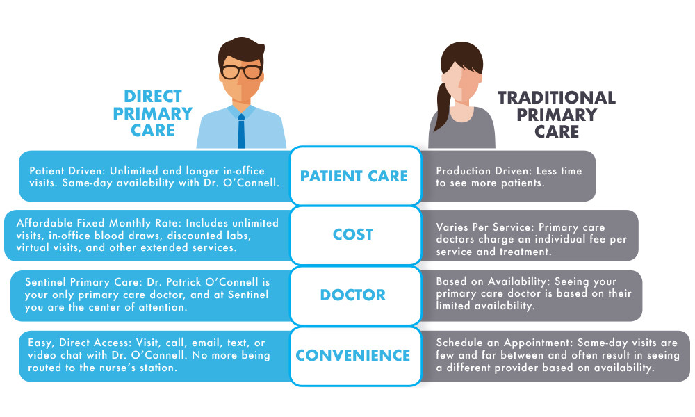 Direct Primary Care Vs Traditional Primary Care