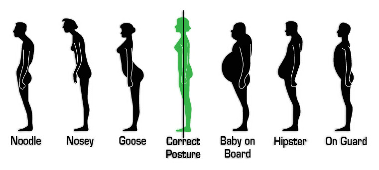 What's your Posture like?