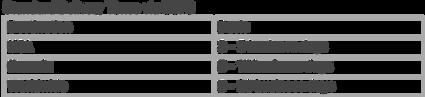 Standard Delivery Times via USPS