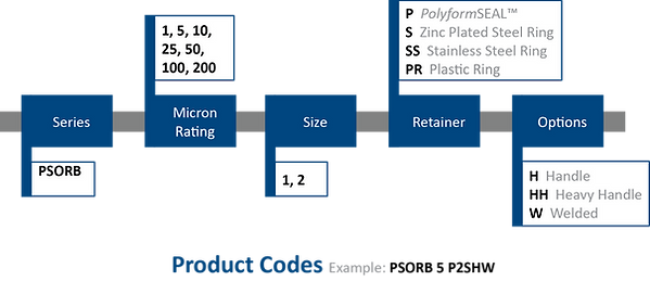 CLEARflo PSORB Nomenclature