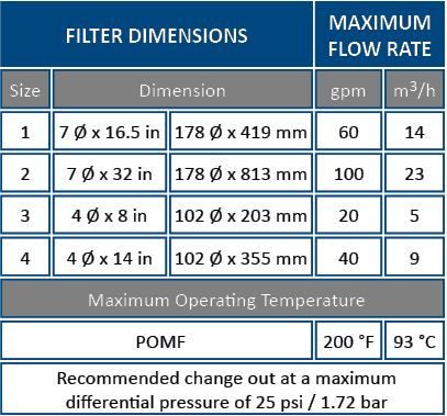 PUREflo Specifications