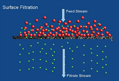 Surface Filtration