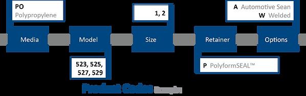 CLEARflo 500-Series Nomenclature
