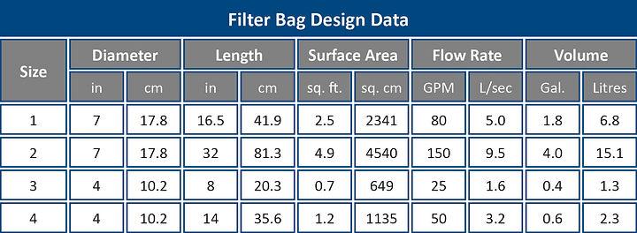 Filter Bag Design Data