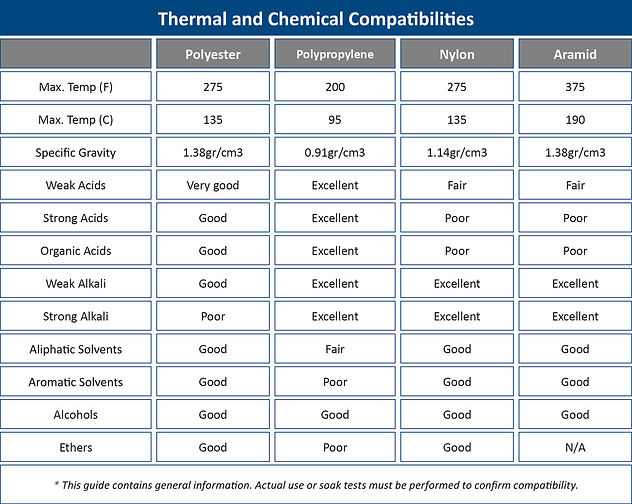 Thermal and Chemical Compatibility Chart