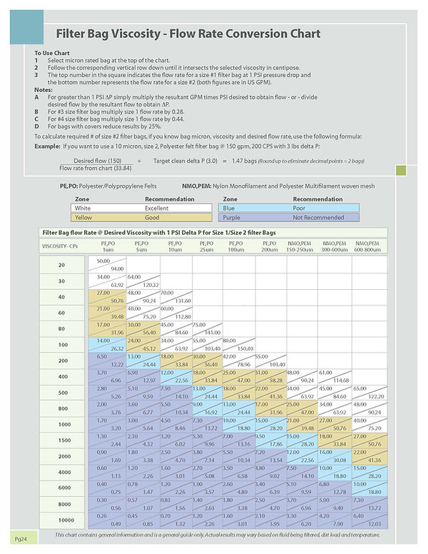 Flow Rate Conversion Chart