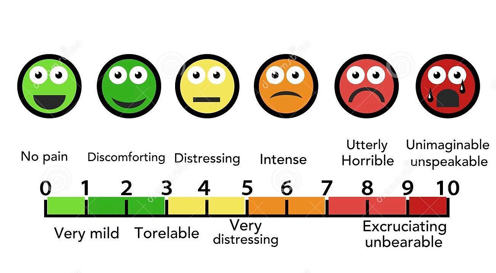 """Hyper-Reactive"" to ""High Pain Threshold"", pain chart, tattoo pain chart, tattoo artist explaining pain"